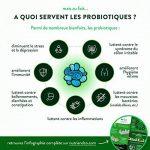 probiotique diarrhée TOP 12 image 4 produit